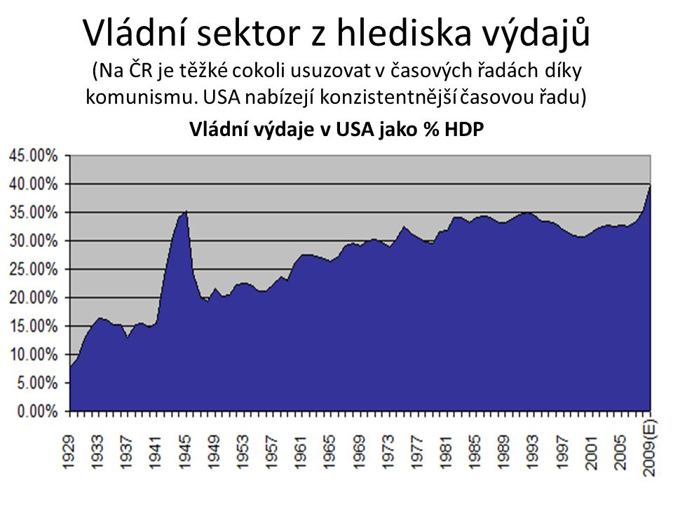 Vládní sektor z hlediska výdajů (Na ČR je těžké cokoli usuzovat v časových řadách díky komunismu.