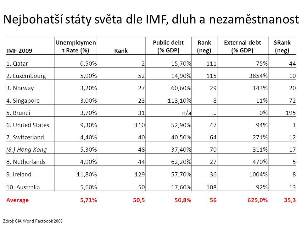 Nejbohatší státy světa dle IMF, dluh a nezaměstnanost IMF 2009 Unemploymen t Rate (%)Rank Public debt (% GDP) Rank (neg) External debt (% GDP) $Rank (neg) 1.