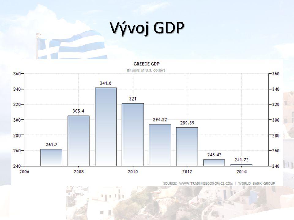 Vývoj GDP