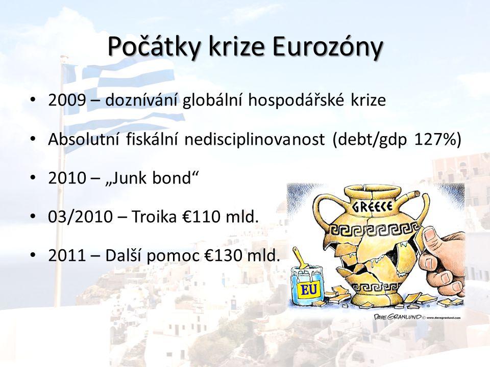 """Počátky krize Eurozóny 2009 – doznívání globální hospodářské krize Absolutní fiskální nedisciplinovanost (debt/gdp 127%) 2010 – """"Junk bond 03/2010 – Troika €110 mld."""