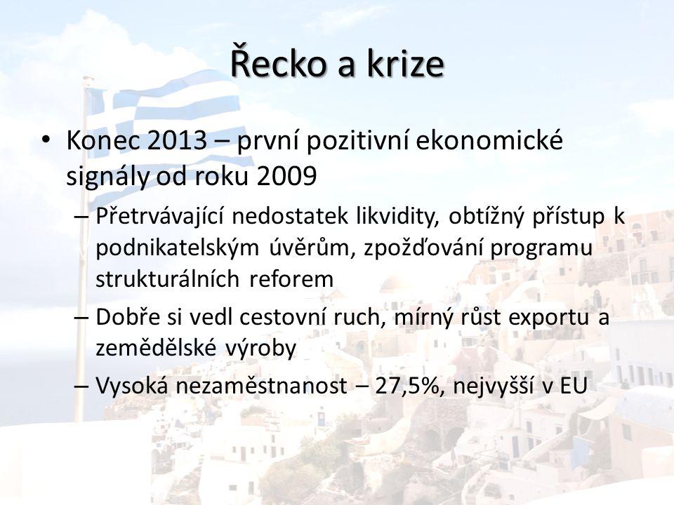 Řecko a krize Konec 2013 – první pozitivní ekonomické signály od roku 2009 – Přetrvávající nedostatek likvidity, obtížný přístup k podnikatelským úvěrům, zpožďování programu strukturálních reforem – Dobře si vedl cestovní ruch, mírný růst exportu a zemědělské výroby – Vysoká nezaměstnanost – 27,5%, nejvyšší v EU