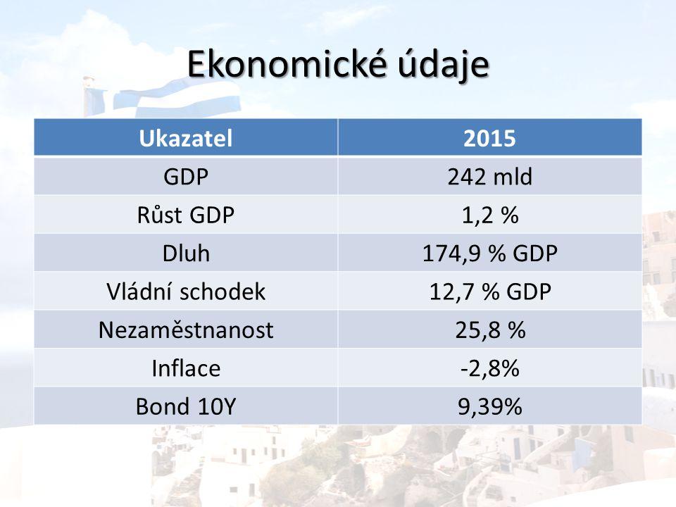 Ekonomické údaje Ukazatel2015 GDP242 mld Růst GDP1,2 % Dluh174,9 % GDP Vládní schodek12,7 % GDP Nezaměstnanost25,8 % Inflace-2,8% Bond 10Y9,39%