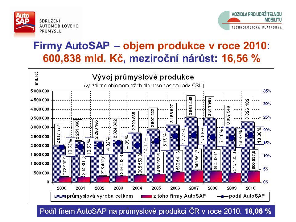 Firmy AutoSAP – objem produkce v roce 2010: 600,838 mld.
