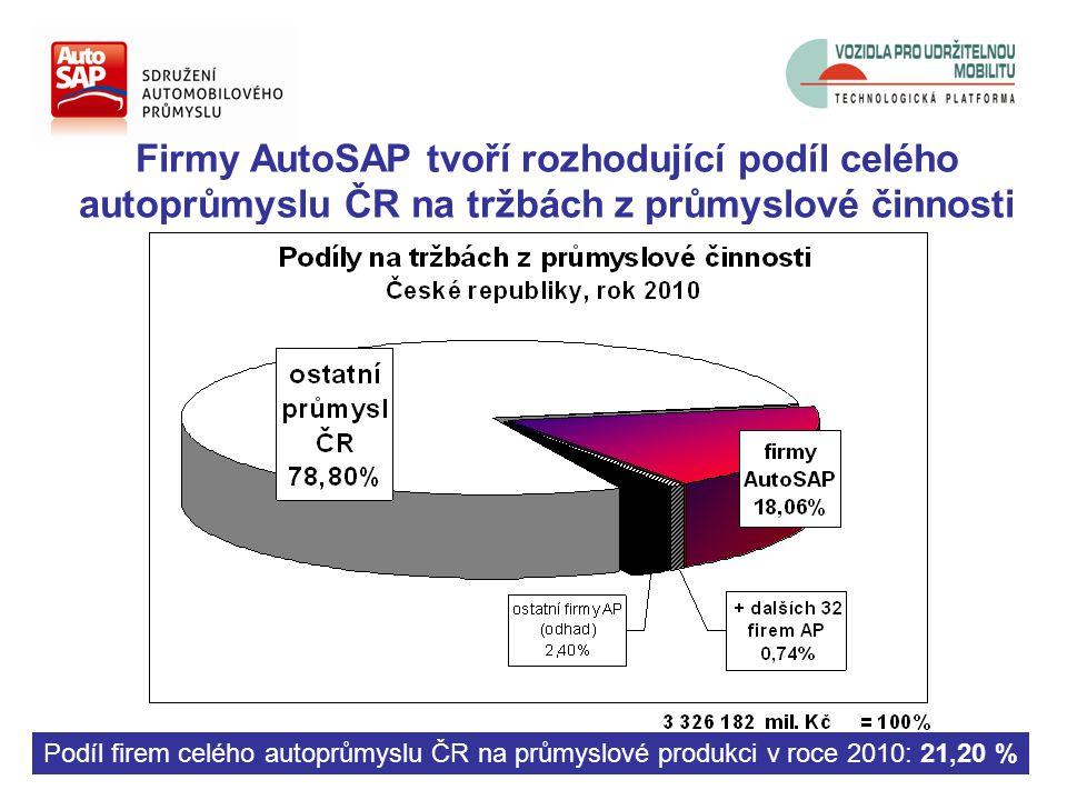 Firmy AutoSAP tvoří rozhodující podíl celého autoprůmyslu ČR na tržbách z průmyslové činnosti Podíl firem celého autoprůmyslu ČR na průmyslové produkci v roce 2010: 21,20 %