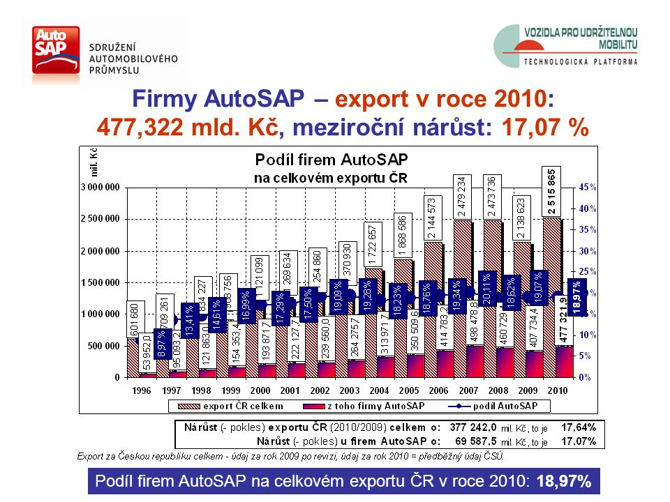 Firmy AutoSAP – export v roce 2010: 477,322 mld.