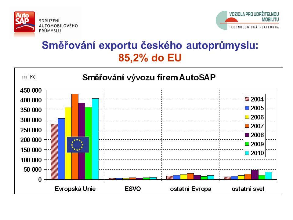 Směřování exportu českého autoprůmyslu: 85,2% do EU