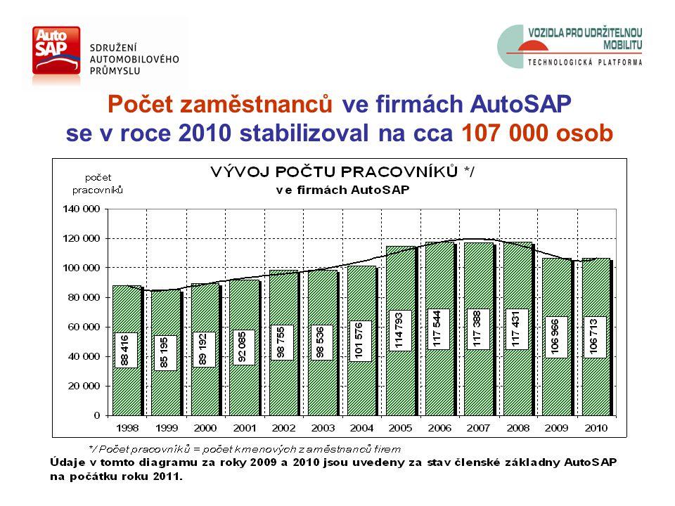 Počet zaměstnanců ve firmách AutoSAP se v roce 2010 stabilizoval na cca 107 000 osob