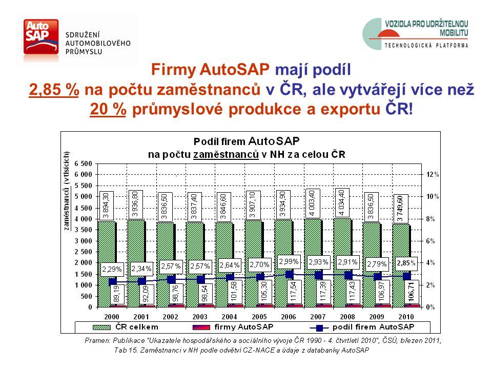 Firmy AutoSAP mají podíl 2,85 % na počtu zaměstnanců v ČR, ale vytvářejí více než 20 % průmyslové produkce a exportu ČR!