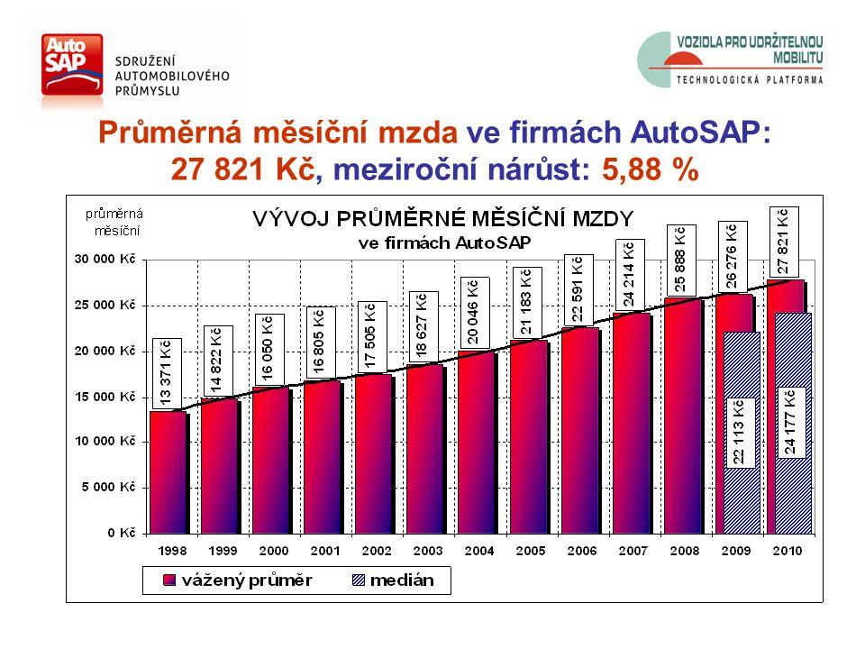 Průměrná měsíční mzda ve firmách AutoSAP: 27 821 Kč, meziroční nárůst: 5,88 %