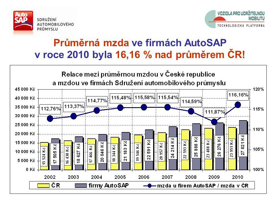 Průměrná mzda ve firmách AutoSAP v roce 2010 byla 16,16 % nad průměrem ČR!
