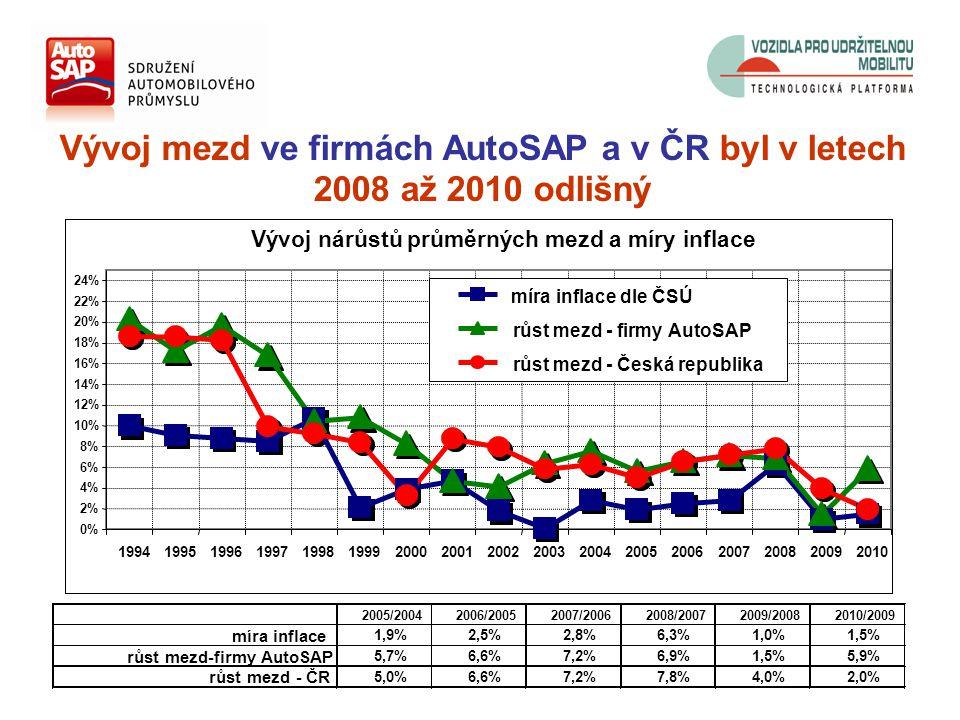 Vývoj mezd ve firmách AutoSAP a v ČR byl v letech 2008 až 2010 odlišný 2005/20042006/20052007/20062008/20072009/20082010/2009 míra inflace 1,9%2,5%2,8%6,3%1,0%1,5% růst mezd-firmy AutoSAP 5,7%6,6%7,2%6,9%1,5%5,9% růst mezd - ČR 5,0%6,6%7,2%7,8%4,0%2,0% Vývoj nárůstů průměrných mezd a míry inflace 0% 2% 4% 6% 8% 10% 12% 14% 16% 18% 20% 22% 24% 19941995199619971998199920002001200220032004200520062007200820092010 míra inflace dle ČSÚ růst mezd - firmy AutoSAP růst mezd - Česká republika