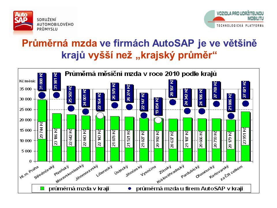 """Průměrná mzda ve firmách AutoSAP je ve většině krajů vyšší než """"krajský průměr"""