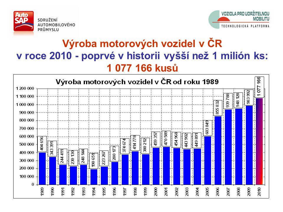Výroba motorových vozidel v ČR v roce 2010 - poprvé v historii vyšší než 1 milión ks: 1 077 166 kusů