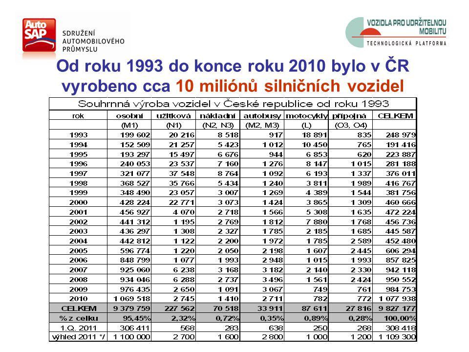 Od roku 1993 do konce roku 2010 bylo v ČR vyrobeno cca 10 miliónů silničních vozidel