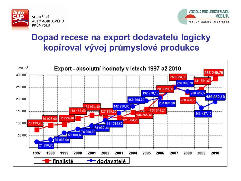 Dopad recese na export dodavatelů logicky kopíroval vývoj průmyslové produkce