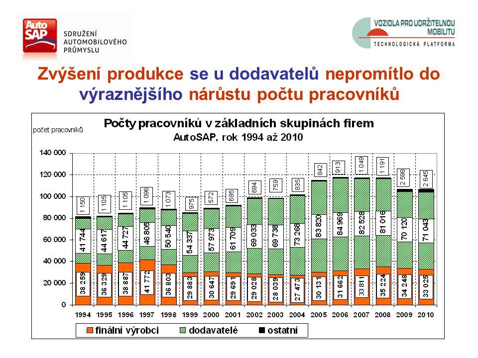 Zvýšení produkce se u dodavatelů nepromítlo do výraznějšího nárůstu počtu pracovníků