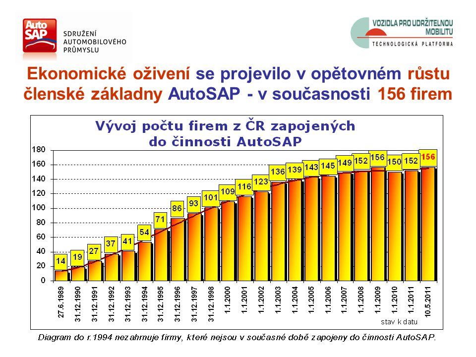 Ekonomické oživení se projevilo v opětovném růstu členské základny AutoSAP - v současnosti 156 firem