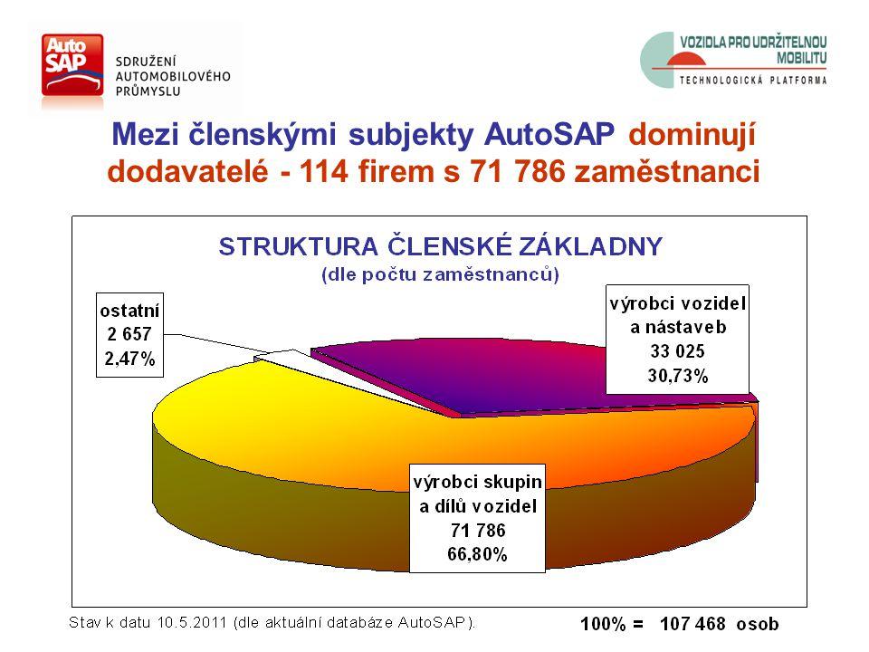 Mezi členskými subjekty AutoSAP dominují dodavatelé - 114 firem s 71 786 zaměstnanci