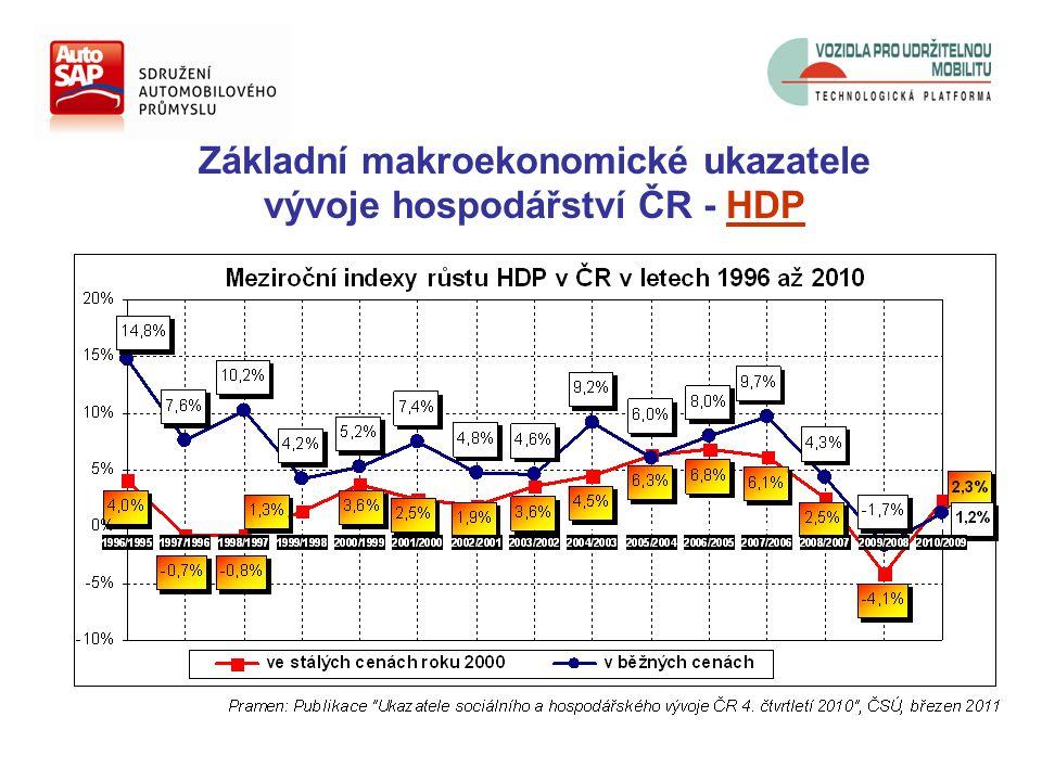 Základní makroekonomické ukazatele vývoje hospodářství ČR - HDP