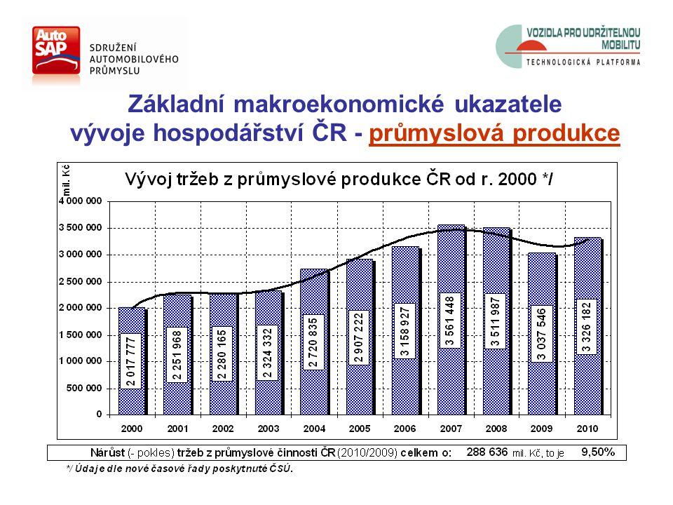 Základní makroekonomické ukazatele vývoje hospodářství ČR - průmyslová produkce