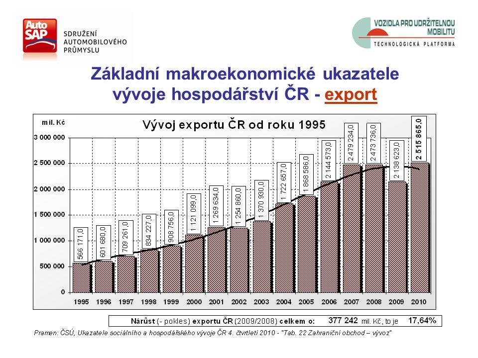 Základní makroekonomické ukazatele vývoje hospodářství ČR - zahr. obchodní bilance