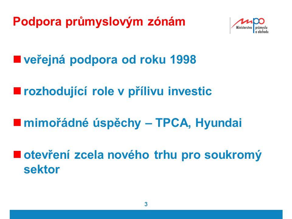 3 Podpora průmyslovým zónám veřejná podpora od roku 1998 rozhodující role v přílivu investic mimořádné úspěchy – TPCA, Hyundai otevření zcela nového trhu pro soukromý sektor