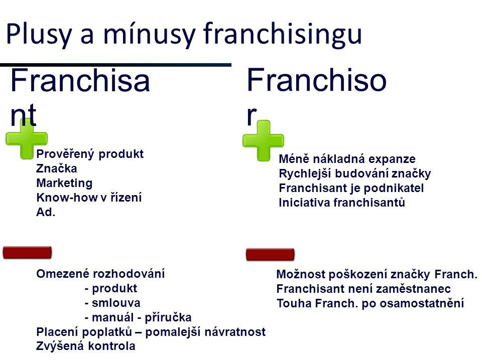 Plusy a mínusy franchisingu Prověřený produkt Značka Marketing Know-how v řízení Ad.