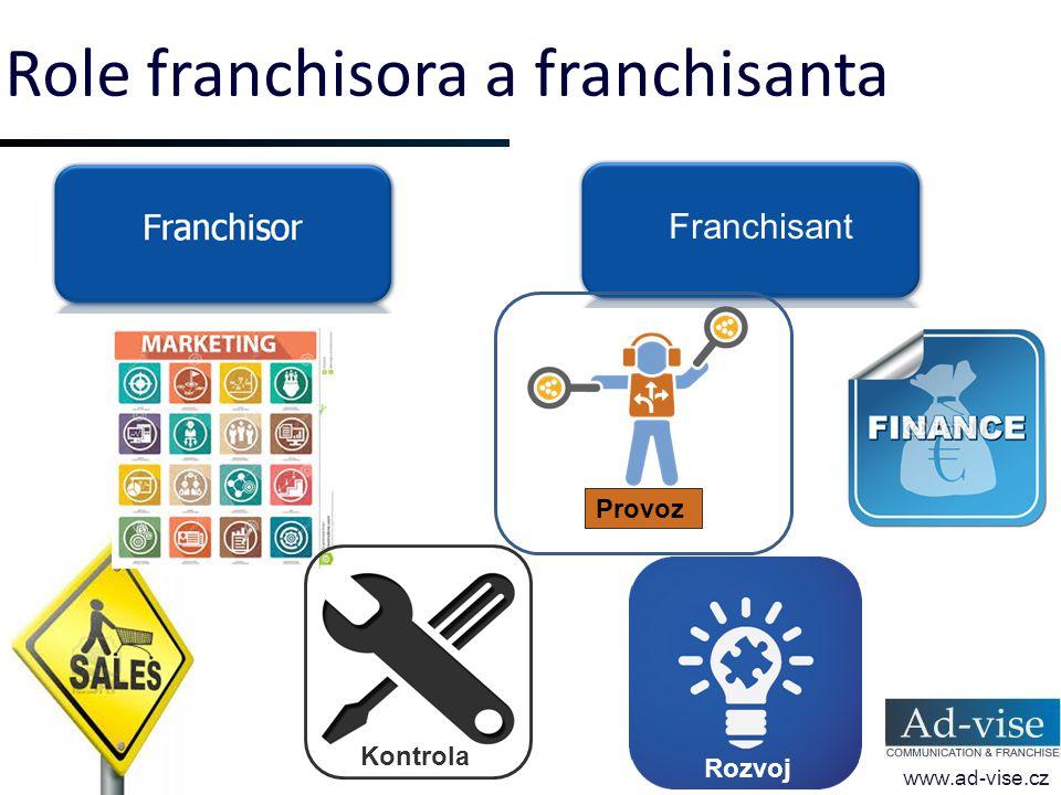 Role franchisora a franchisanta www.ad-vise.cz Franchisant Kontrola Provoz Rozvoj