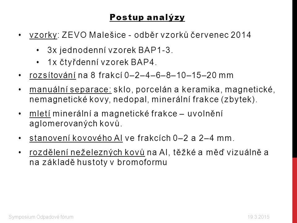 Postup analýzy vzorky: ZEVO Malešice - odběr vzorků červenec 2014 3x jednodenní vzorek BAP1-3. 1x čtyřdenní vzorek BAP4. rozsítování na 8 frakcí 0–2–4