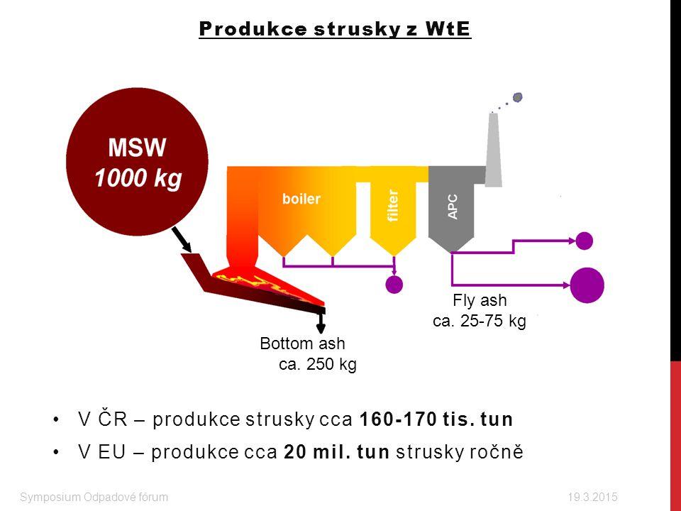 Produkce strusky z WtE V ČR – produkce strusky cca 160-170 tis. tun V EU – produkce cca 20 mil. tun strusky ročně Symposium Odpadové fórum 19.3.2015 B