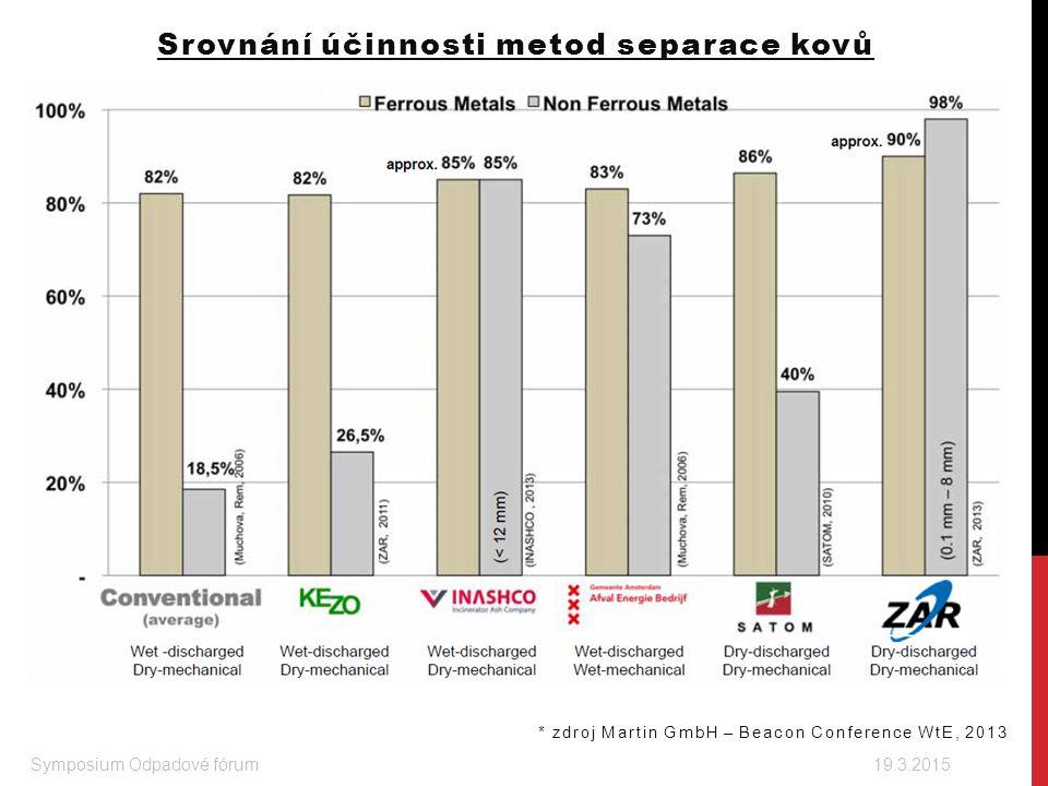 Srovnání účinnosti metod separace kovů Symposium Odpadové fórum 19.3.2015 * zdroj Martin GmbH – Beacon Conference WtE, 2013