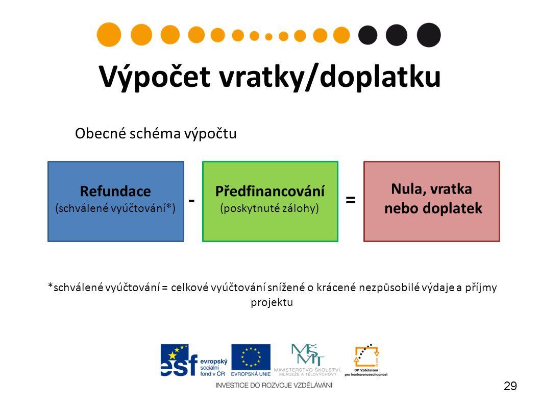 29 Výpočet vratky/doplatku - = Předfinancování (poskytnuté zálohy) Refundace (schválené vyúčtování*) Nula, vratka nebo doplatek *schválené vyúčtování = celkové vyúčtování snížené o krácené nezpůsobilé výdaje a příjmy projektu Obecné schéma výpočtu