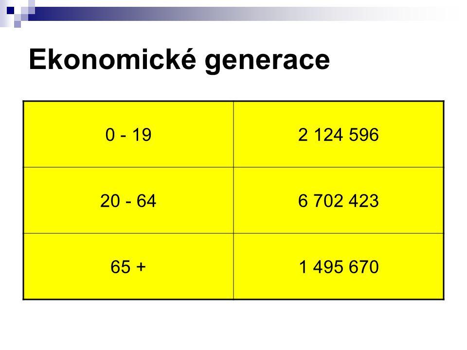 Ekonomické generace 0 - 192 124 596 20 - 646 702 423 65 +1 495 670