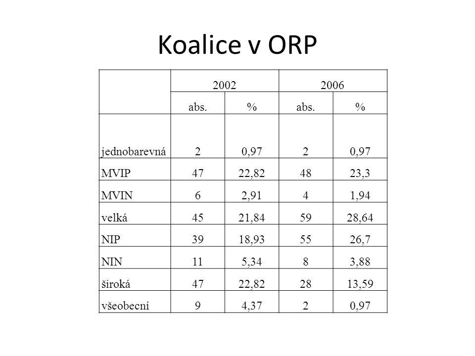 Koalice v ORP 20022006 abs.% % jednobarevná20,972 MVIP4722,824823,3 MVIN62,9141,94 velká4521,845928,64 NIP3918,935526,7 NIN115,3483,88 široká4722,822813,59 všeobecní94,3720,97