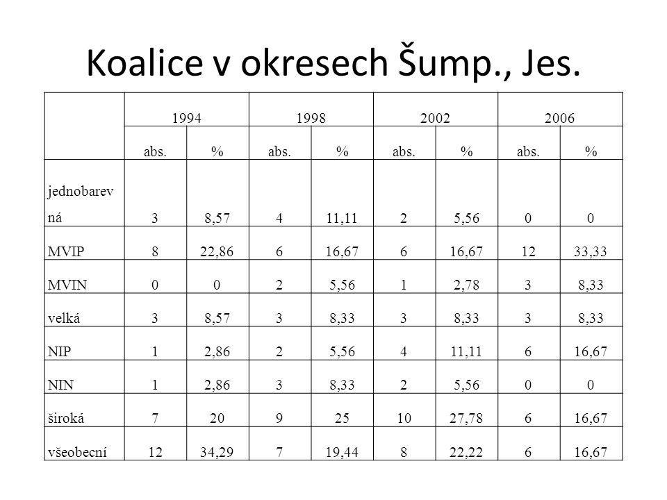 Koalice v okresech Šump., Jes.