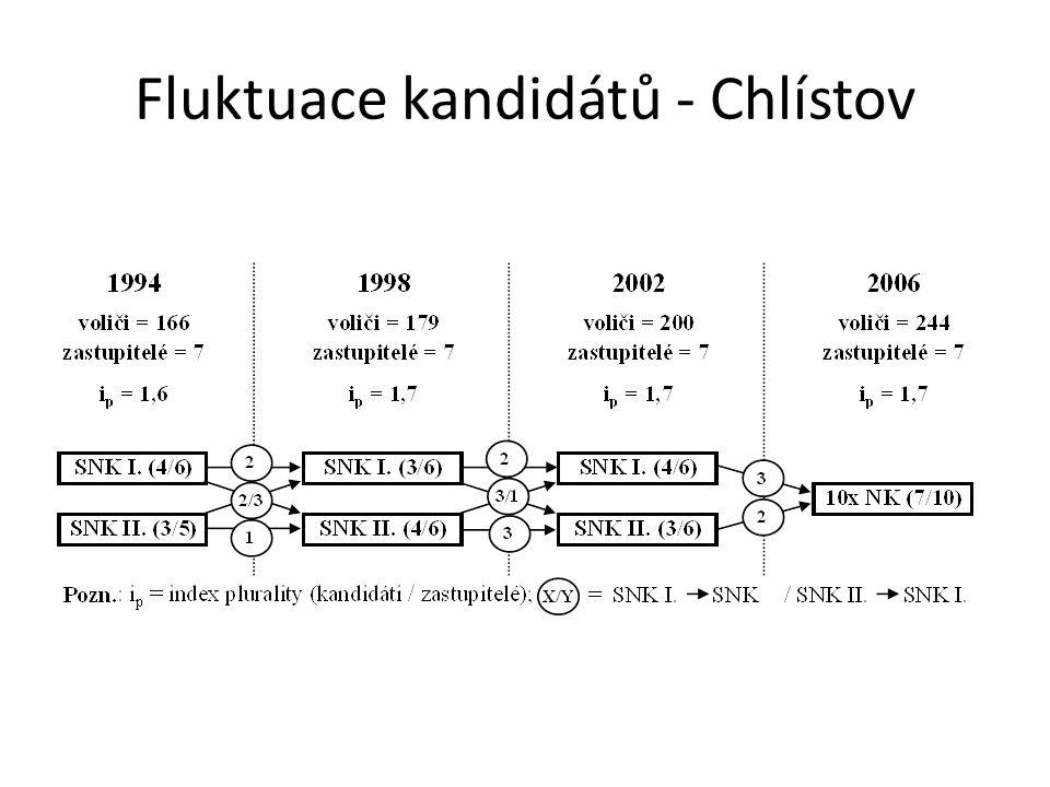 Fluktuace kandidátů - Chlístov