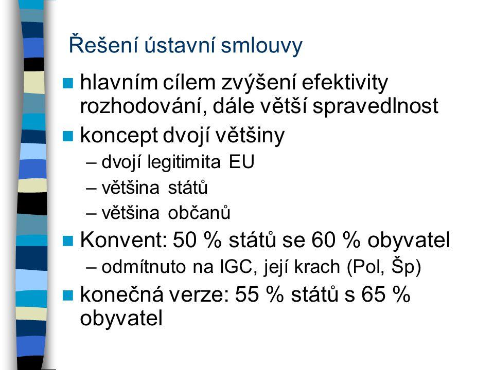 Řešení ústavní smlouvy hlavním cílem zvýšení efektivity rozhodování, dále větší spravedlnost koncept dvojí většiny –dvojí legitimita EU –většina států