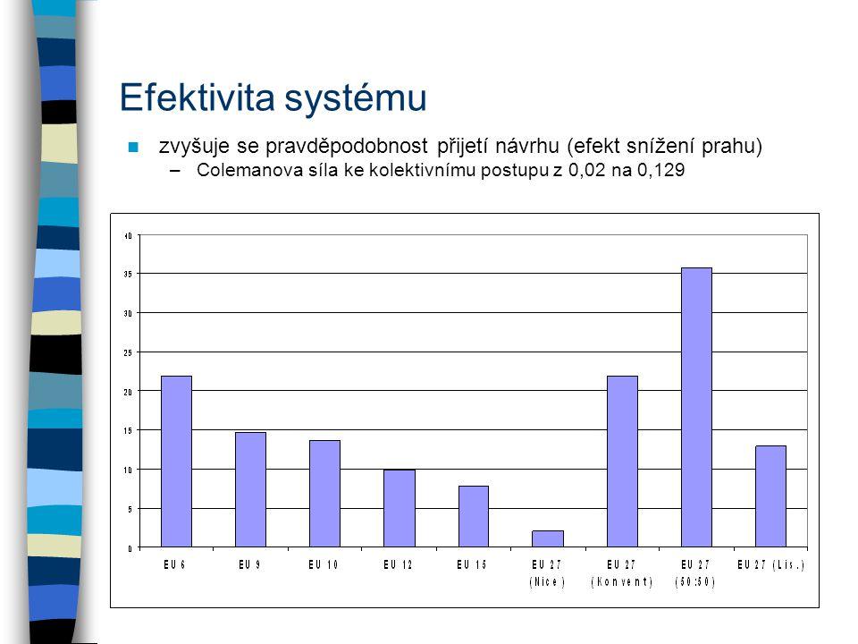 Efektivita systému zvyšuje se pravděpodobnost přijetí návrhu (efekt snížení prahu) –Colemanova síla ke kolektivnímu postupu z 0,02 na 0,129