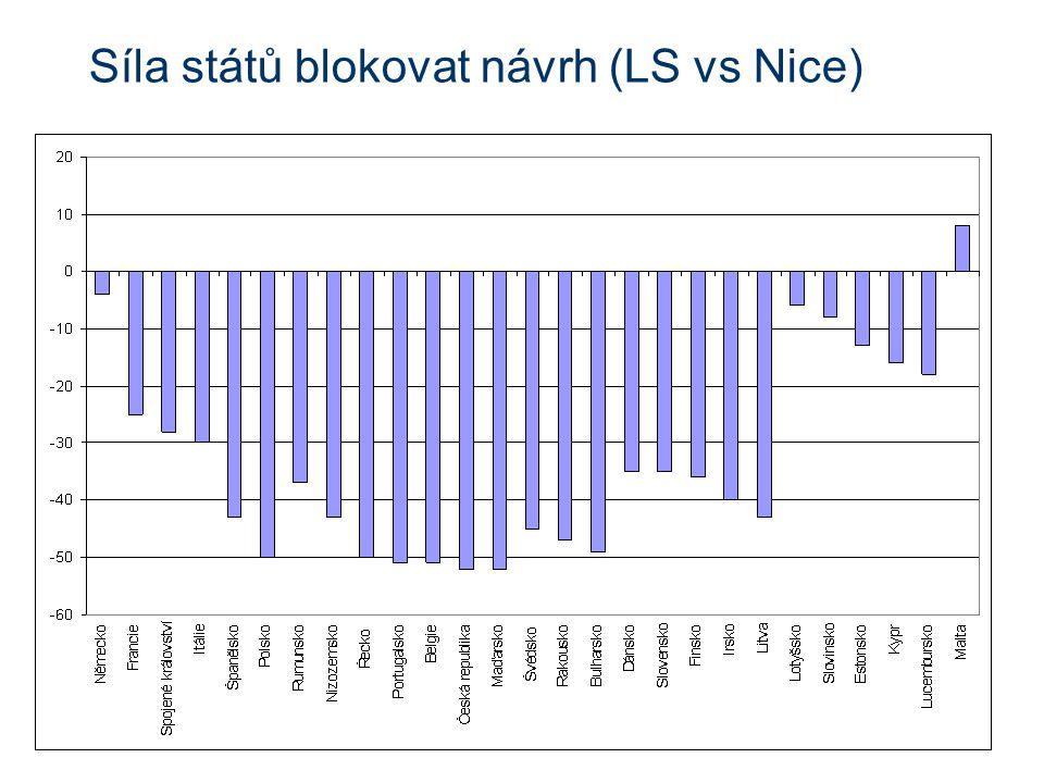 Síla států blokovat návrh (LS vs Nice)
