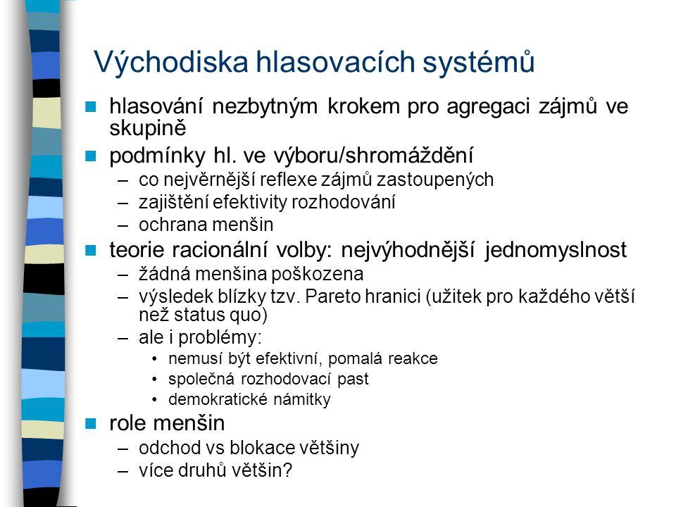 Východiska hlasovacích systémů hlasování nezbytným krokem pro agregaci zájmů ve skupině podmínky hl. ve výboru/shromáždění –co nejvěrnější reflexe záj
