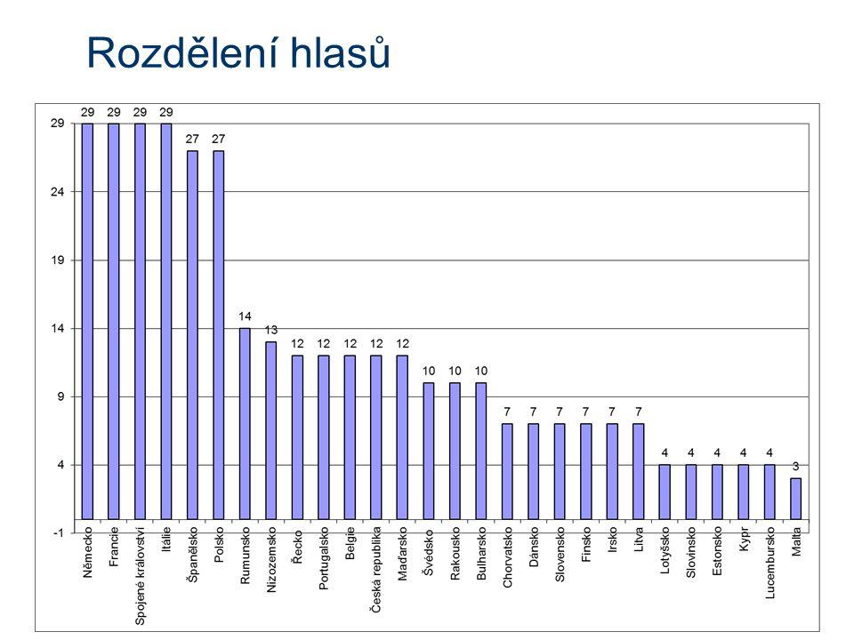 Rozdělení hlasů- analýza jakoby podle počtu obyvatel, ale politické rozhodnutí váha státu vs jeho síla –nejsou stejné veličiny (příklad z minulé přednášky) Lucembursko v roce 1957 –hlasy se uplatní pouze ve spolupráci s někým (koalice) využití tzv.
