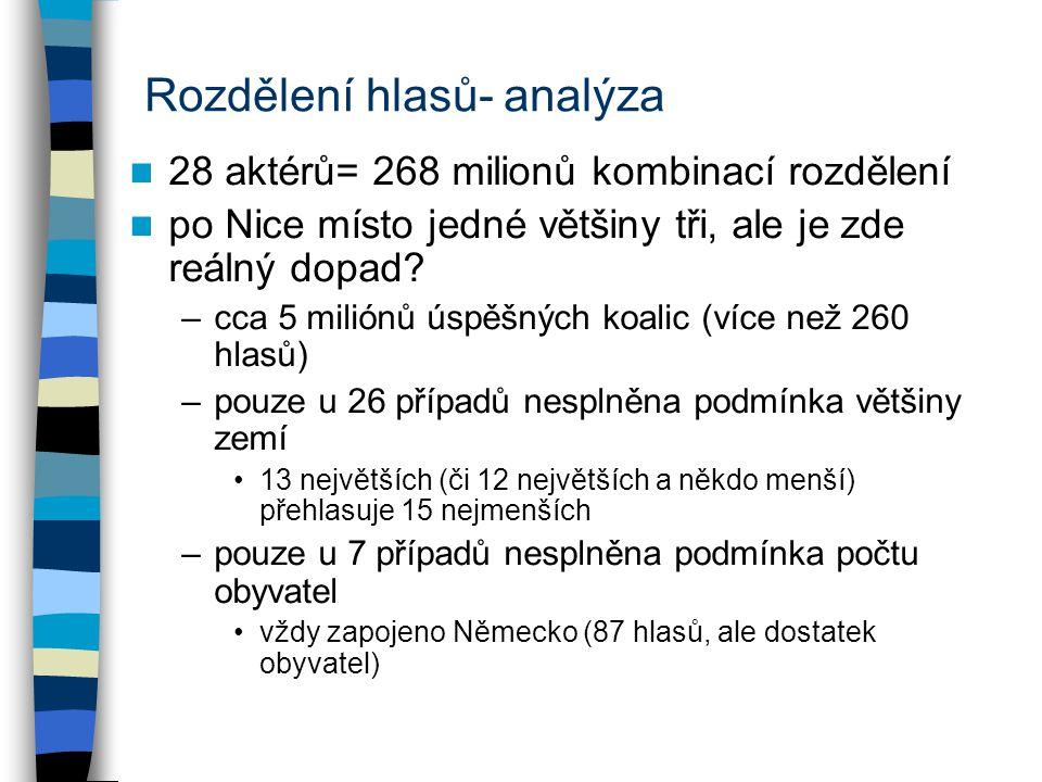Rozdělení hlasů- analýza 28 aktérů= 268 milionů kombinací rozdělení po Nice místo jedné většiny tři, ale je zde reálný dopad? –cca 5 miliónů úspěšných