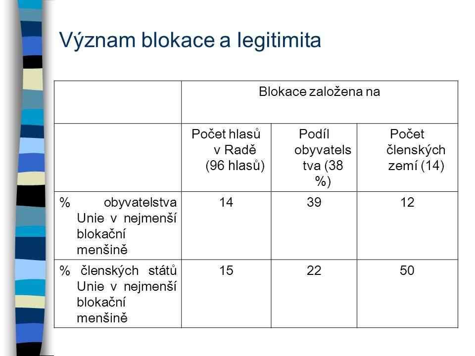 Význam blokace a legitimita Blokace založena na Počet hlasů v Radě (96 hlasů) Podíl obyvatels tva (38 %) Počet členských zemí (14) % obyvatelstva Unie