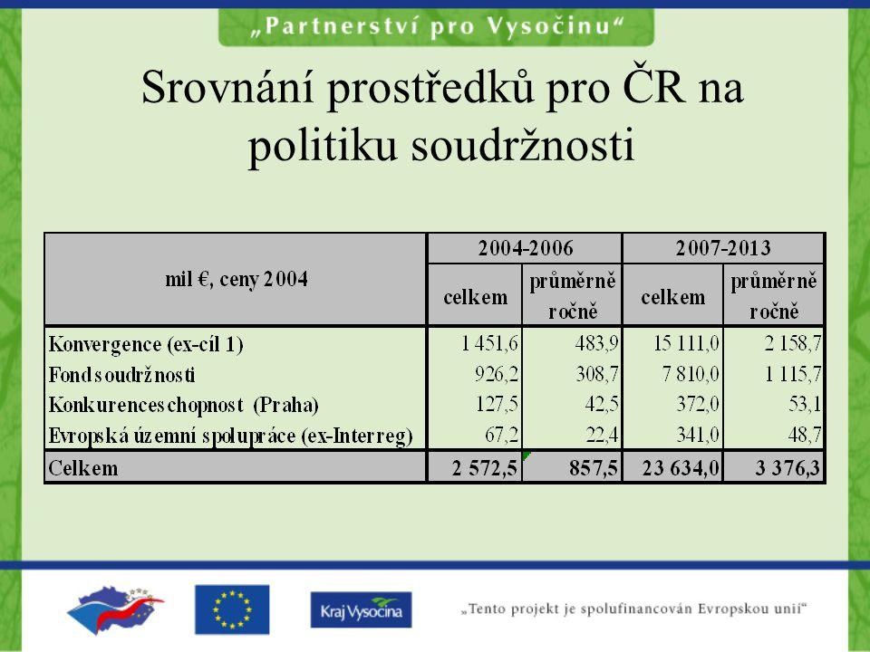Srovnání prostředků pro ČR na politiku soudržnosti