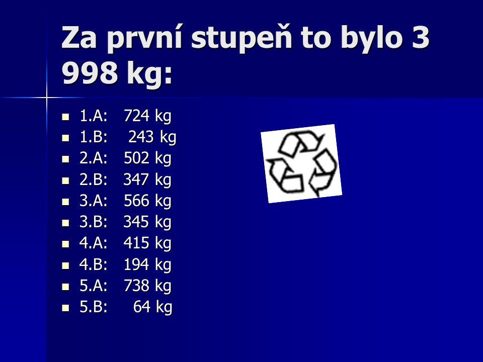 Za druhý stupeň 5 098 kg: 6.A: 220 kg 6.A: 220 kg 6.B: 155 kg 6.B: 155 kg 7.A: 238 kg 7.A: 238 kg 7.B: 86 kg 7.B: 86 kg 7.C: 0 kg 7.C: 0 kg 8.A: 3 566 kg 8.A: 3 566 kg 8.B: 235 kg 8.B: 235 kg 9.A: 176 kg 9.A: 176 kg 9.B: 282 kg 9.B: 282 kg