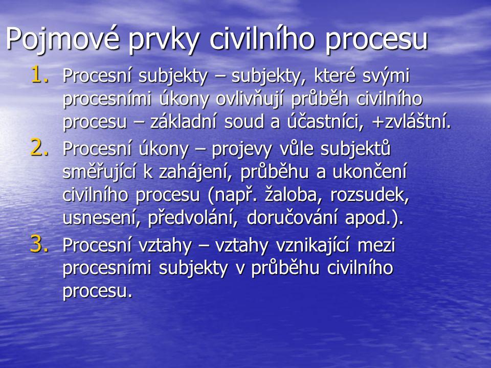 Teoretické koncepce civilního procesu 1.Liberální koncepce civilního procesu: Procesualista J.