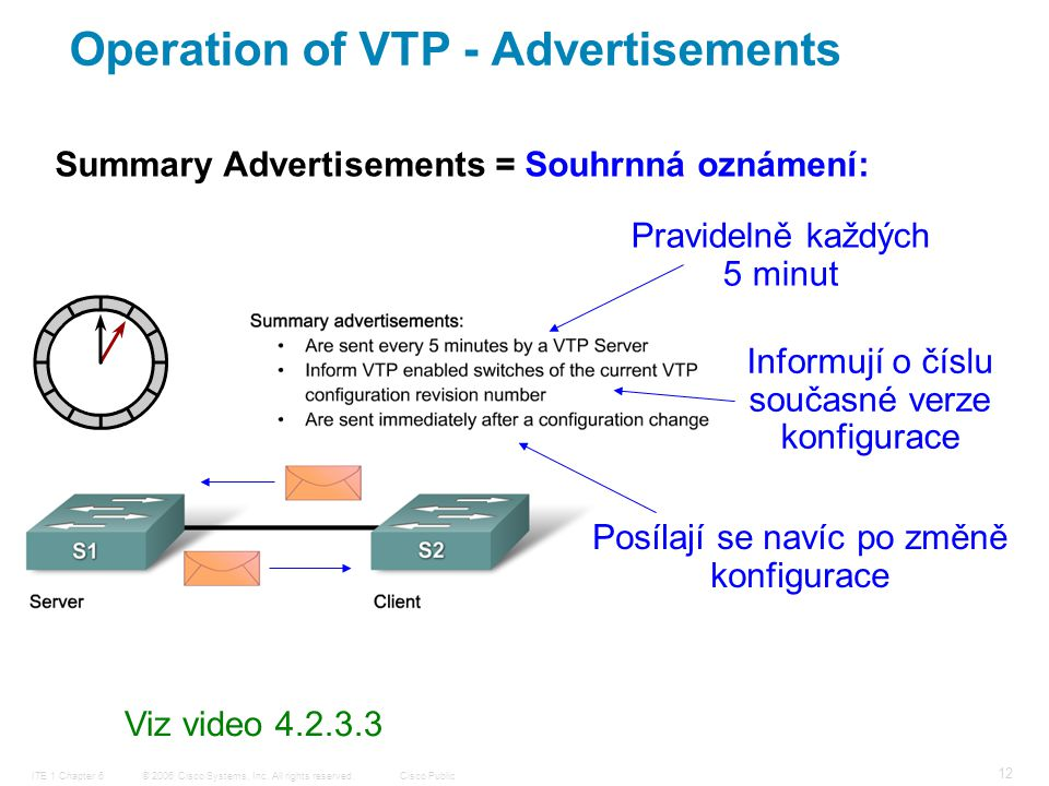 © 2006 Cisco Systems, Inc. All rights reserved.Cisco PublicITE 1 Chapter 6 12 Summary Advertisements = Souhrnná oznámení: Pravidelně každých 5 minut I