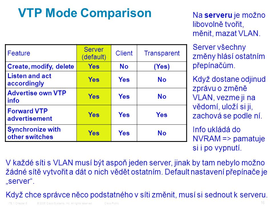 © 2006 Cisco Systems, Inc. All rights reserved.Cisco PublicITE 1 Chapter 6 16 VTP Mode Comparison Feature Server (default) ClientTransparent Create, m