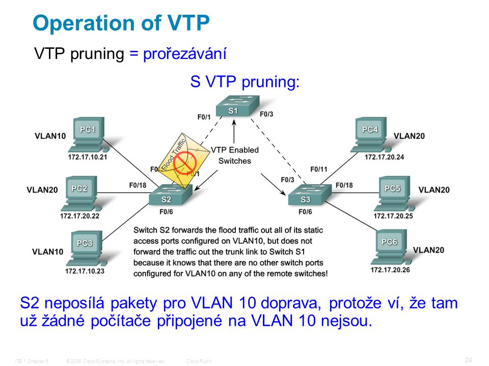 © 2006 Cisco Systems, Inc. All rights reserved.Cisco PublicITE 1 Chapter 6 24 VTP pruning = prořezávání Operation of VTP S VTP pruning: S2 neposílá pa