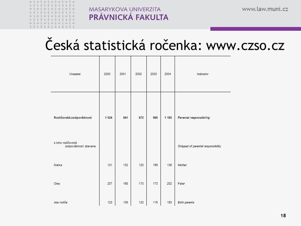 www.law.muni.cz 18 Ukazatel20002001200220032004Indicator Rodičovská zodpovědnost1 0249418729661 180Parental responsibility z toho rodičovské zodpovědn
